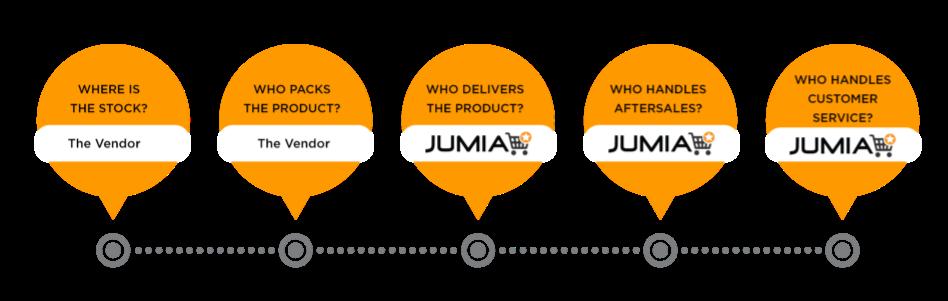 Sell Products Online On Jumia | Make Money | Jumia Kenya