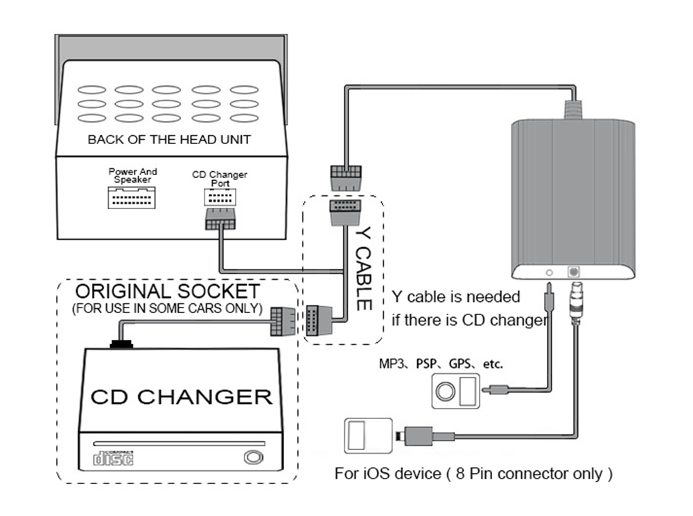 Bose Sounddock Series 1 Manual