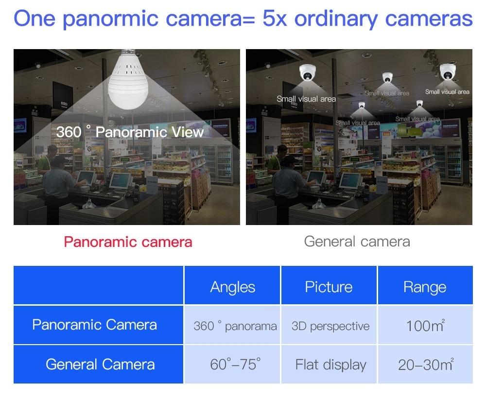 360 degree cctv camera (3)