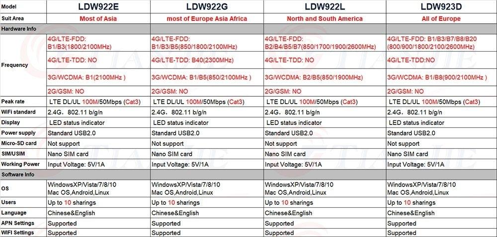 Generic 3G 4G WiFi Router Mobile Portable/Mini/Wireless USB