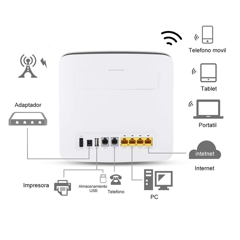 Huawei Selling Huawei E5186s-22 4G Wireless Router 300M 4G+ Router