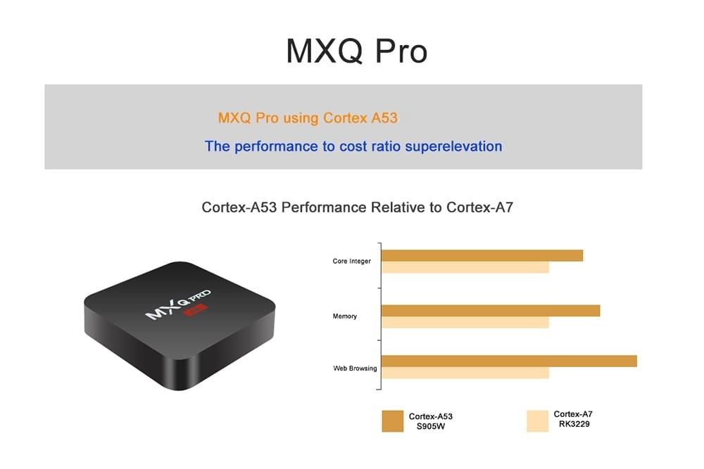 MXQ PRO TV Box Amlogic S905W 1GB + 8GB Android 7.1