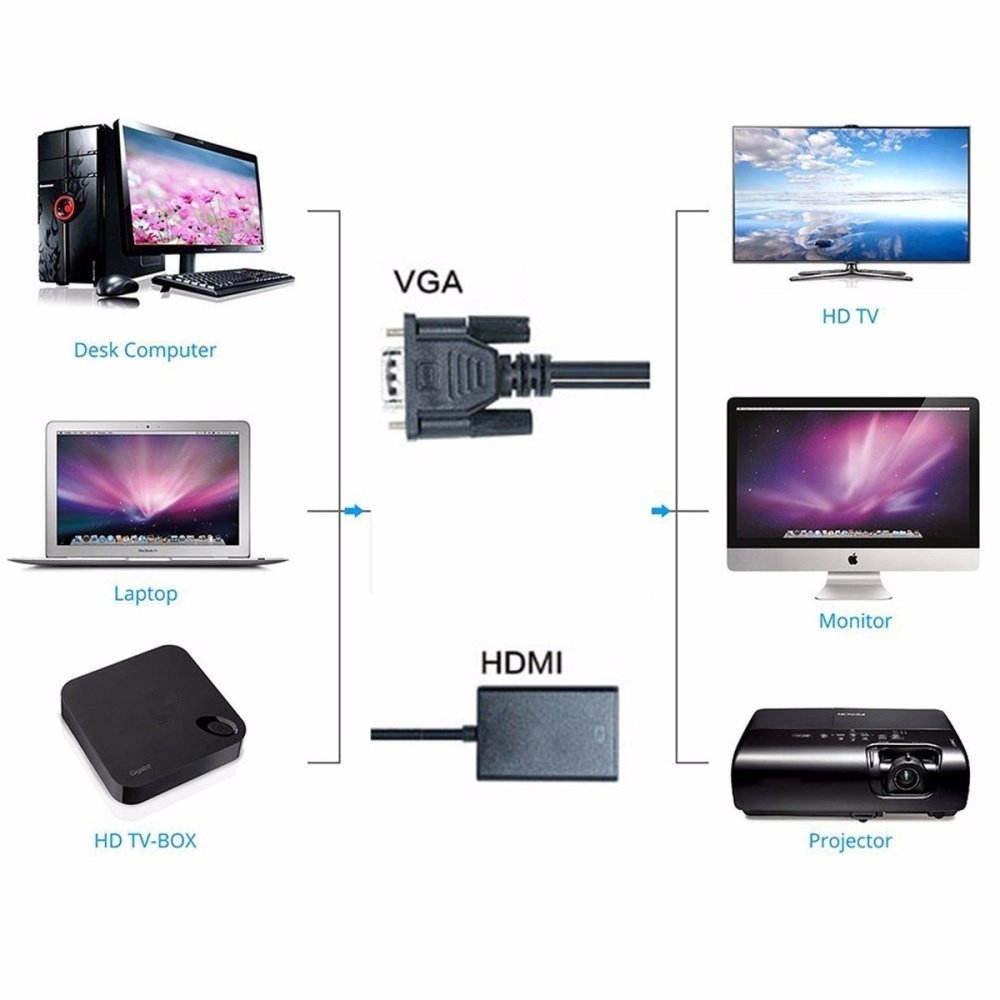 Buy Universal Vga Svga To Hdmi Output 1080p Hd Audio Tv Av Hdtv Full Male And Adapter For Monitor Image
