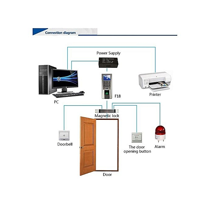 Fingerprint Time attendance & Access Control with RFID card option  Zkteco  F18-standalone device