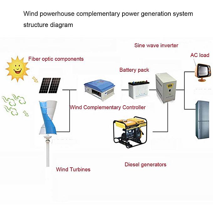 Awe Inspiring Generic White 400W 12V Power 3 Blades Wind Turbine Generator Kit Wiring Digital Resources Attrlexorcompassionincorg
