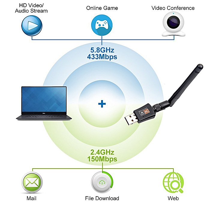Network Cards Wifi Adapter USB Dual Band 600Mbps 5/2 4Ghz LAN Antenna  Dongle Wifi for Win 7 8 10 Mac Vista Windows XP(Packing with CD)